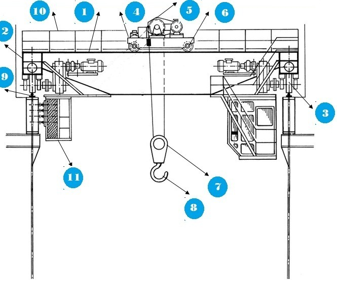 Obsolete Overhead Crane Parts : Electric overhead travelling crane eot