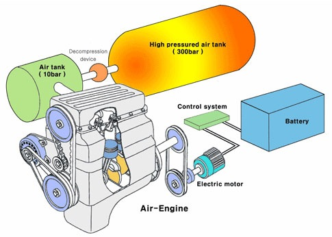 Compressed Air Cars Air Motion Racing Car Car Powered