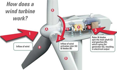 01how_wind_turbine_workswindturbineparts_thumb