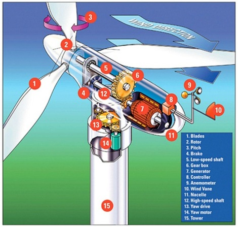 01windturbinefunctionofwindturbinehowwindturbineworkswindturbineparts_thumb